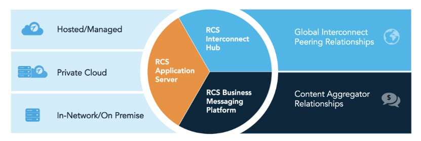 Il modello di suite per i Rich Communication Services come proposto da Interop Technologies