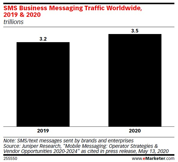 Sms Business Traffic