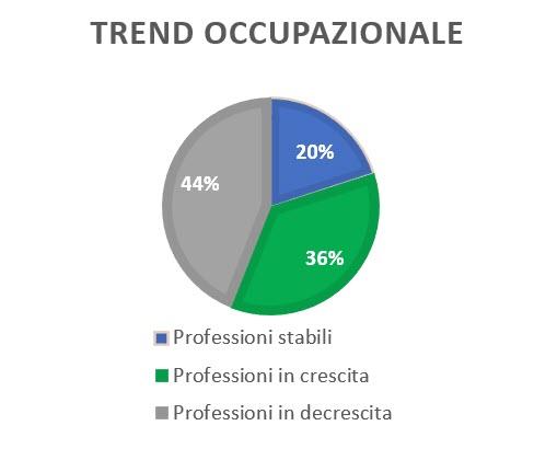 Trend occupazionale
