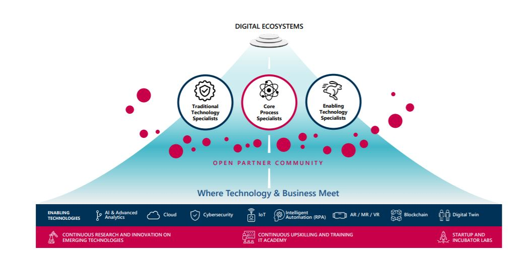 Where Business meets Technology -