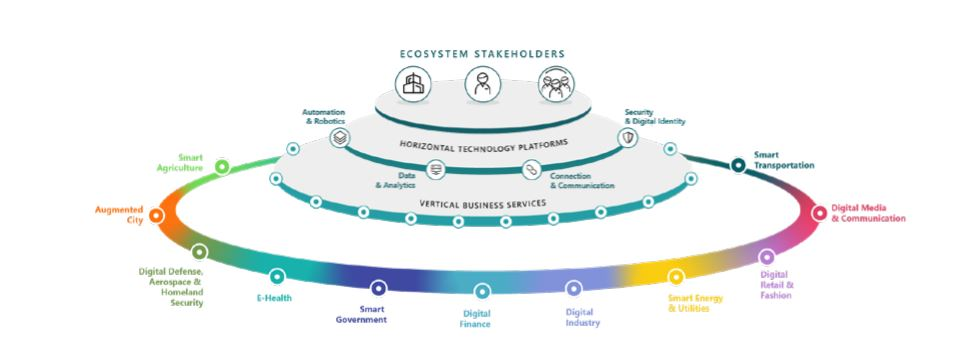 Where Business meets Technology - Engineering - Ecosistemi stackeholders