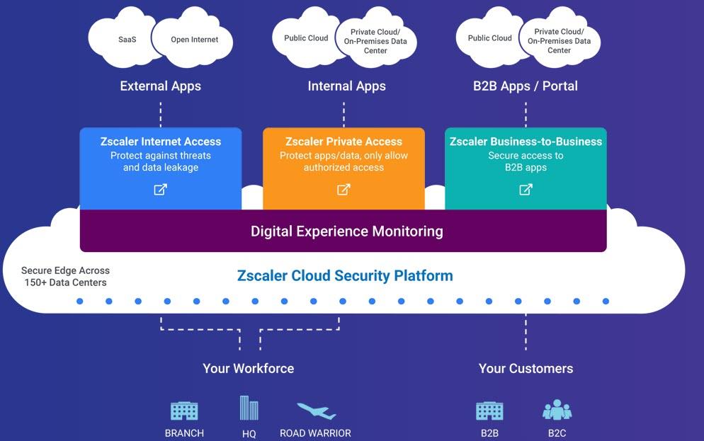 Zscaler Cloud Security Platform