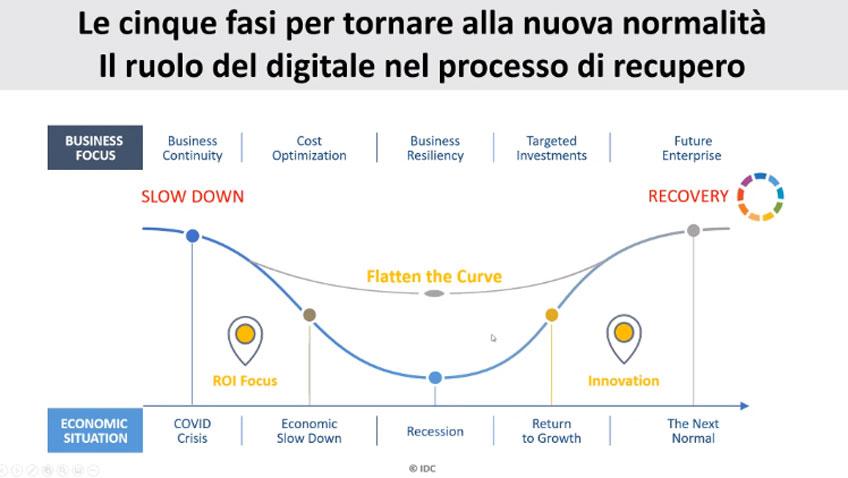 Centro Computer - Le cinque fasi per tornare alla nuova normalità - Il ruolo del digitale nel processo di recupero