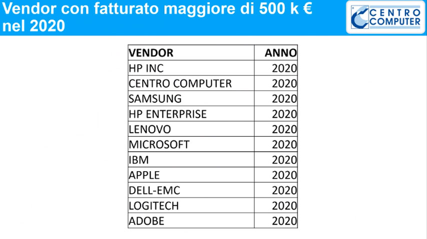 Centro Computer - Vendor con fatturato maggiore di 500k € nel 2020
