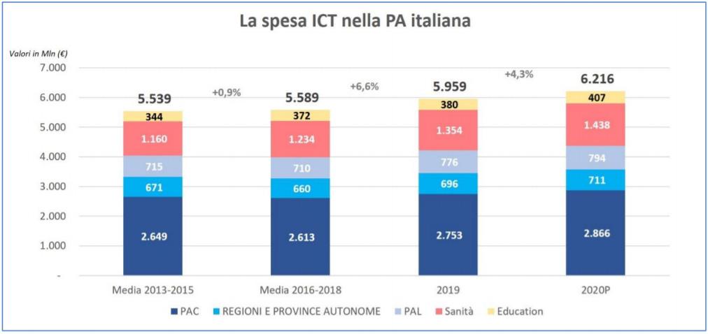 Agid - La spesa ICT nella Pubblica Amministrazione in Italia (Fonte: NetConsulting cube 2020)