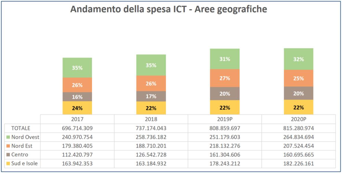 Agid - Andamento della spesa ICT - Aree geografiche