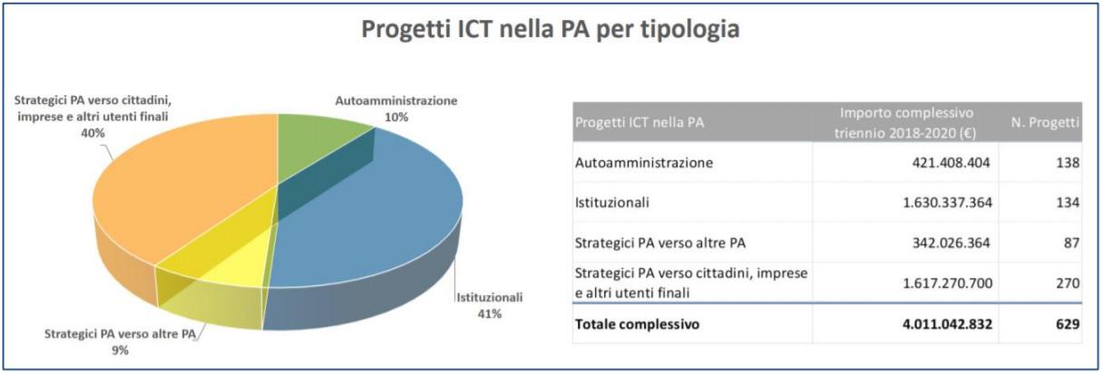 Agid - Progetti ICT nella PA per tipologia