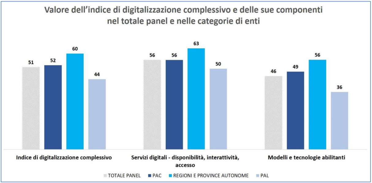 Agid - Valore dell'indice di digitalizzazione complessivo e delle sue componenti - Totale panel e categorie di enti