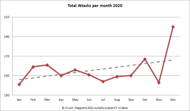 Rapporto Clusit 2021 - Totale degli attacchi per mese