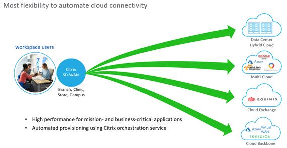 Citrix SD-WAN per una connettività sicura tra workspace e applicazioni business-critical