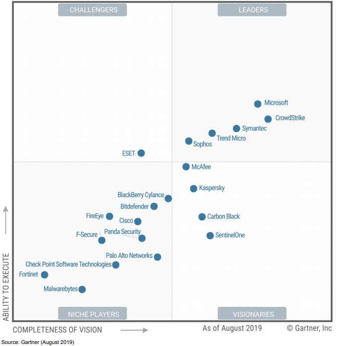 Gartner Magic Quadrant Endpoint Protection Platform