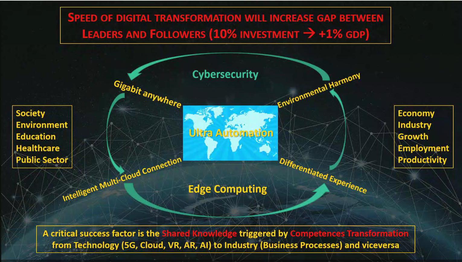 Huawei - digital transformation