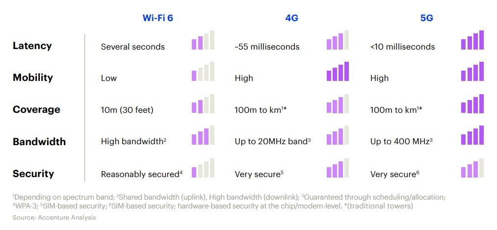 Il 5G a confronto con le altre tecnologie (fonte: Accenture)