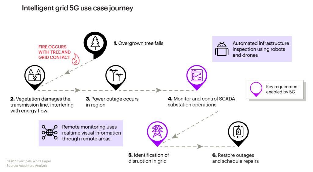 """Il """"journey"""" di un caso d'uso virtuoso della rete 5G"""