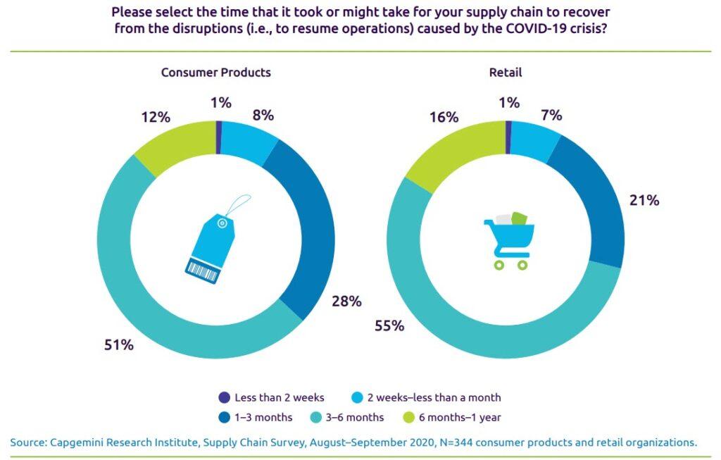Impatto sulla supply chain dovuto a Covid-19 (fonte: Capgemini Research Institute)