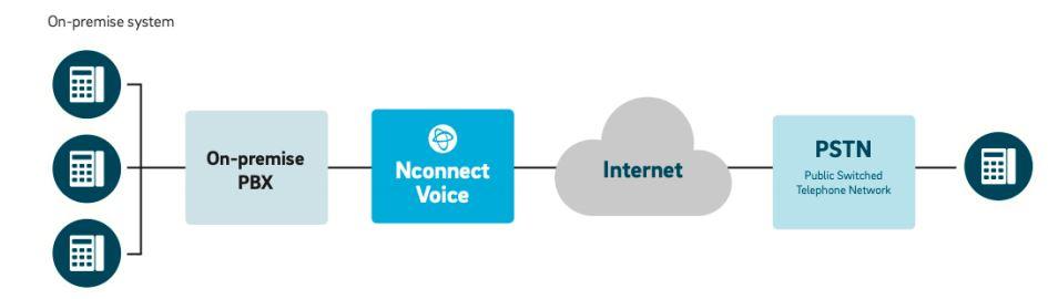 Implementazione della soluzione Nconnect Voice di NFON