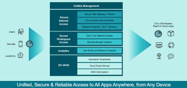 L'approccio di Citrix al SASE: Citrix Secure Internet Access