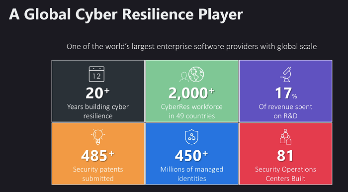 Micro Focus Cyber Resilience Player