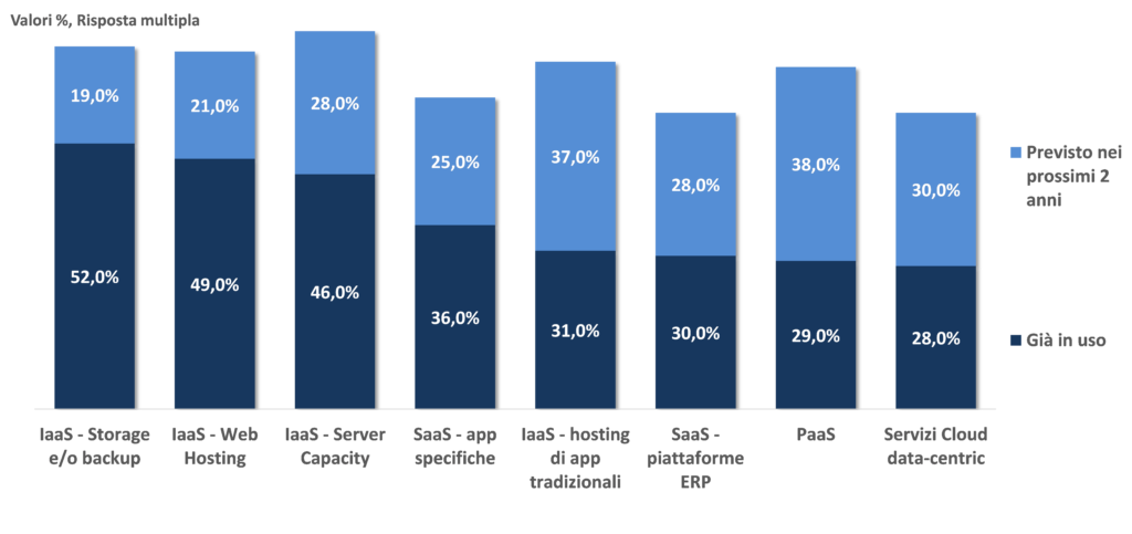 Principali servizi Cloud in uso ad oggi e in previsione (fonte: NetConsulting cube)