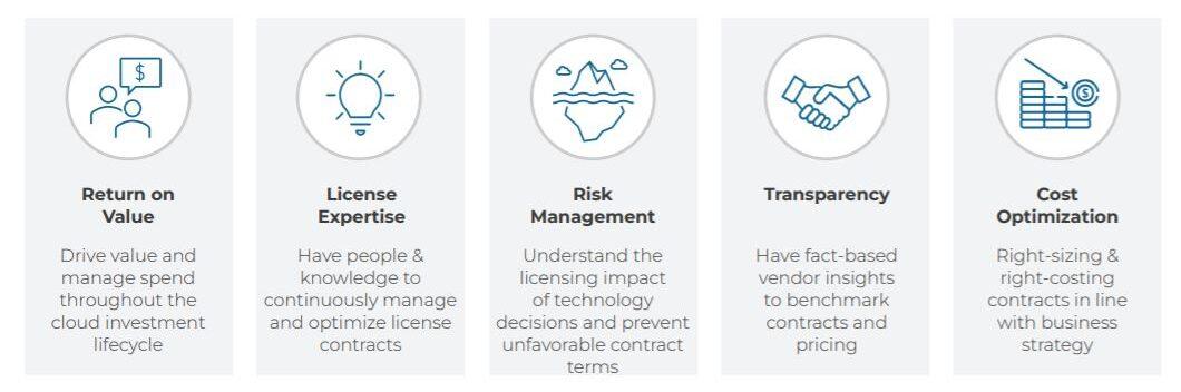 SoftwareOne - Le principali sfide nel ciclo di vita dell'investimento nel cloud