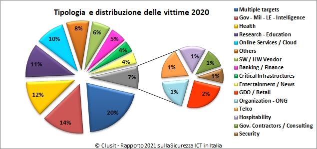 Rapporto Clusit 2021 - Le vittime degli attacchi del 2020