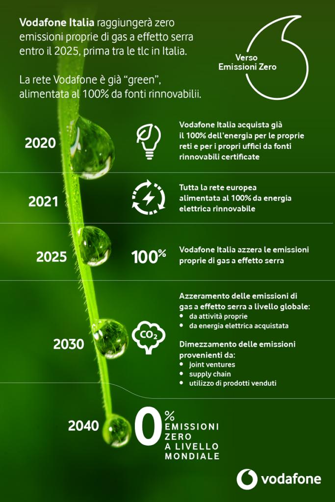 Gli obiettivi di sostenibilità ambientale del Gruppo Vodafone e di Vodafone Italia (fonte: Vodafone Business)
