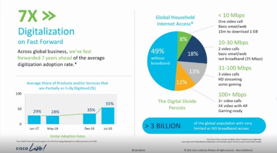 Cisco - Digitalization on fast Forward