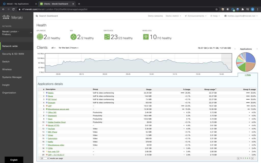 Cisco Meraki vista delle applicazioni in uso (fonte: Cisco)