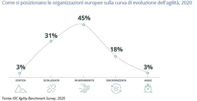Come si posizionano le aziende europee sulla rotta verso l'agilità