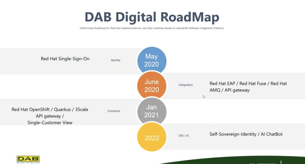 Dab Digital Roadmap