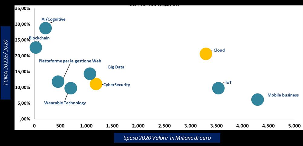 Cloud e la cybersecurity continuano a trainare la crescita del mercato dei digital enabler (fonte: NetConsulting cube, 2021)