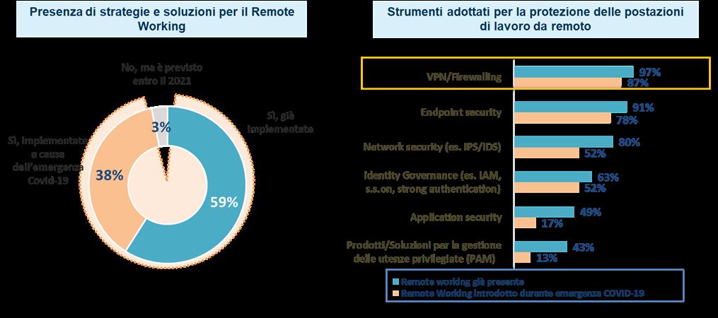 Il remote working una scelta obbligata dal 2020, ma ancora non matura (Fonte: NetConsulting cube 2021)