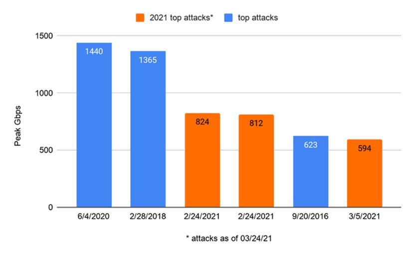 I maggiori attacchi Ddos mai registrati per dimensione (fonte: Akamai)