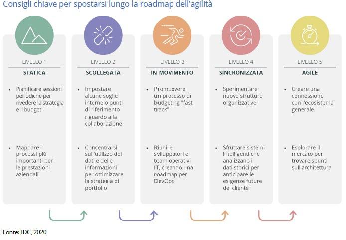 IDC - consigli sulla roadmap per l'agilità