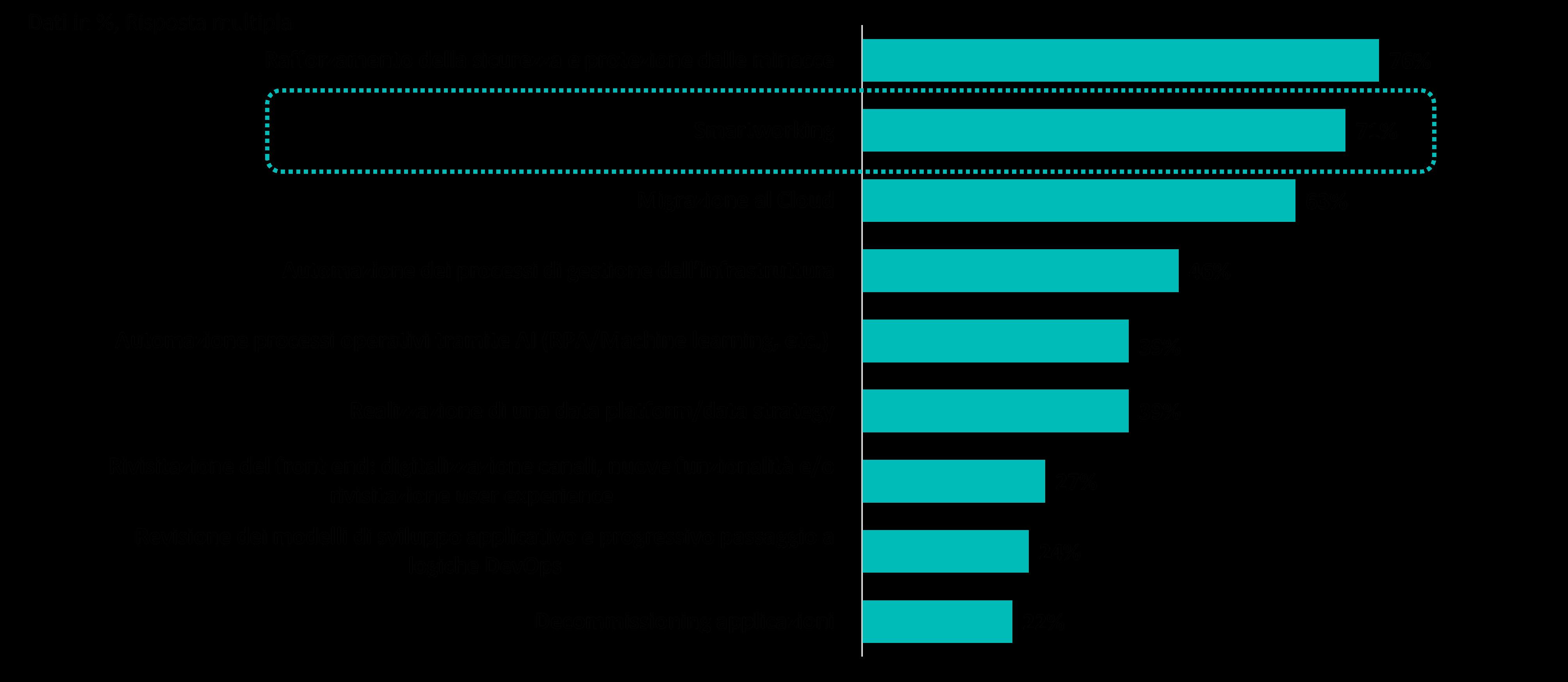 Il Covid-19 ha cambiato priorità IT delle aziende italiane, Fonte - NetConsulting cube 2020