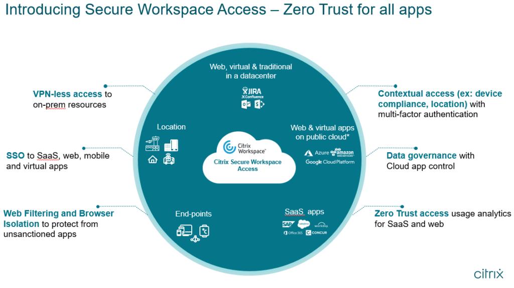 Il modello di sicurezza Zero Trust della soluzione Citrix Workspace