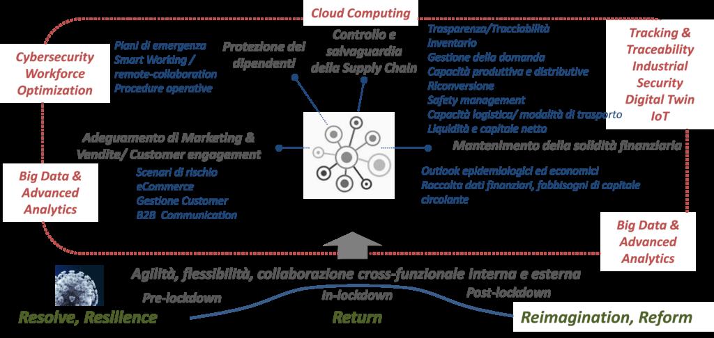Gli impatti del Covid-19 nello scenario business e il supporto delle tecnologie – Fonte: NetConsulting cube su McKinsey e fonti varie