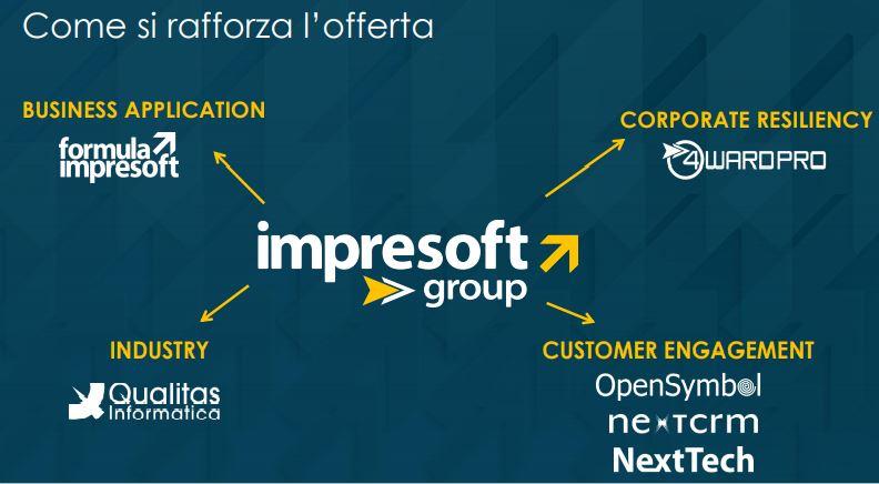 Impresoft Group - La rete di imprese e l'offerta