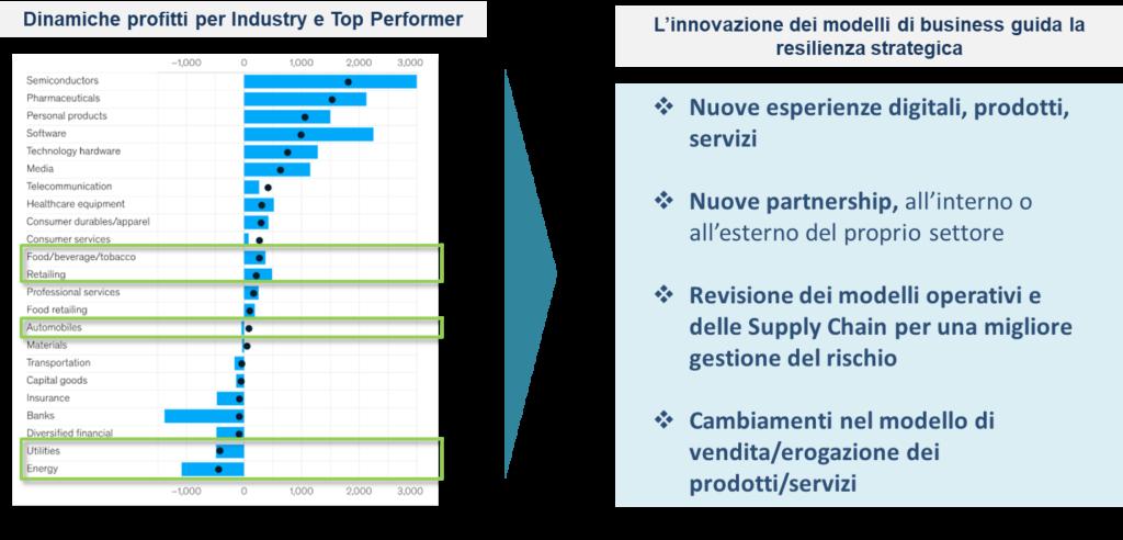 Innovazione modelli business