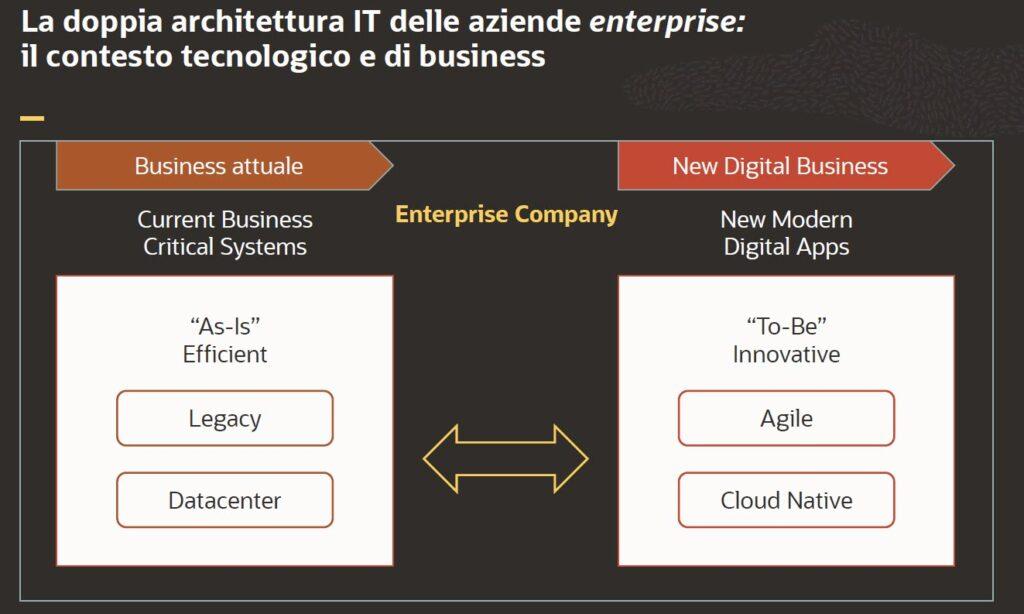 La doppia architettura delle aziende enterprise