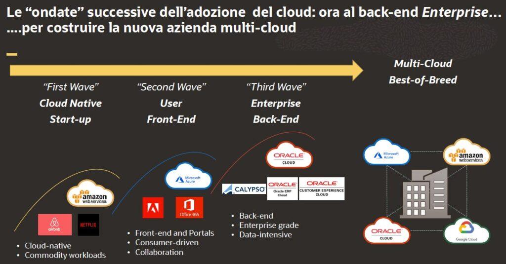 Le ondate successive e l'evoluzione del cloud
