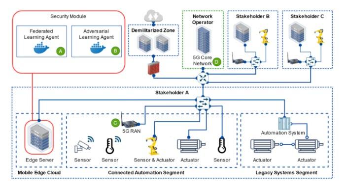 Orchestrazione sicura delle reti IoT estese. E' uno dei quattro casi d'uso per la verifica dei framework all'interno del progetto AI@Edge