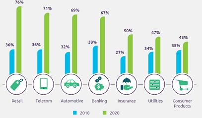 Percentuale di aziende per settore economico che ritengono di avere le capability necessarie, 2018 vs 2020