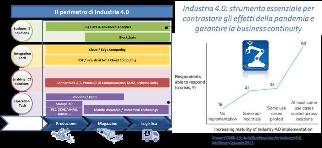 Perimetro Industria 4.0