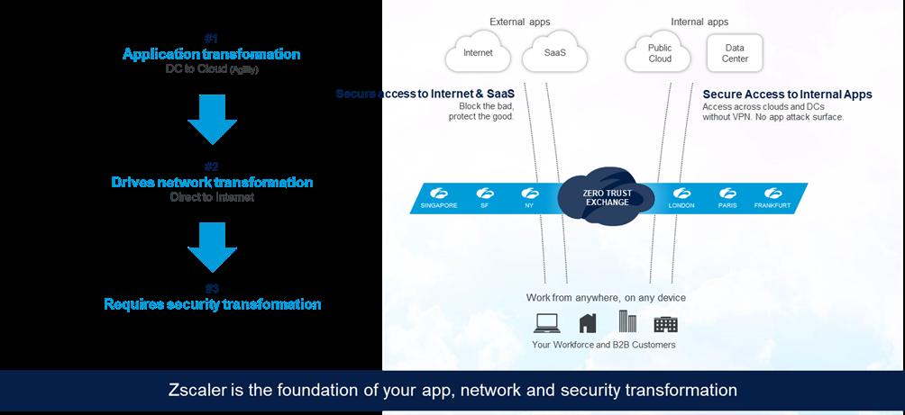 La piattaforma Zero Trust Exchange