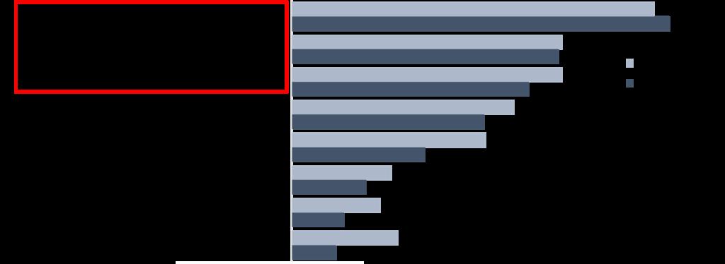 Le principali competenze richieste al Cio – Fonte: Cio Survey - NetConsulting cube