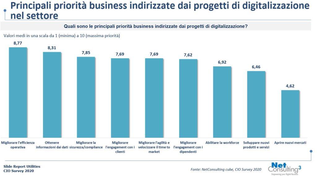 Priorità di business per le Utility (fonte: Cio Survey 2021)