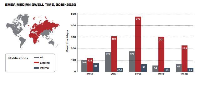 Report M-Trends 2021 - FireEye-Mandiant - Area Emea - Media dwell time, 2016-2020