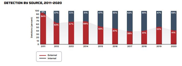 Report M-Trends 2021 - FireEye-Mandiant - Detection by source - 2011-2020
