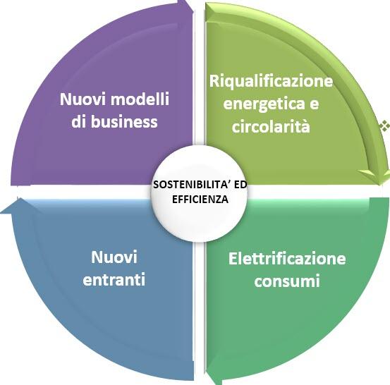 Schema Netconsulting Evoluzione Utility